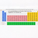 Periodic Table Roll Out Pens